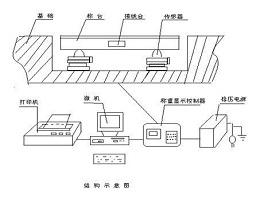 电子汽车衡结构是由哪些部分组成
